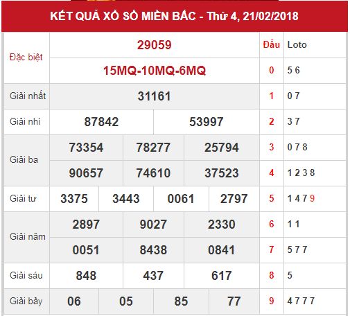 phan-tich-xsmb-ngay-22-2-2018