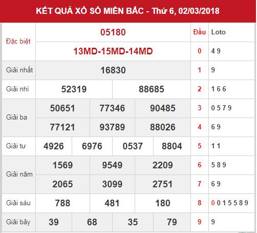 phan-tich-kq-xsmb-ngay-3-3-2018