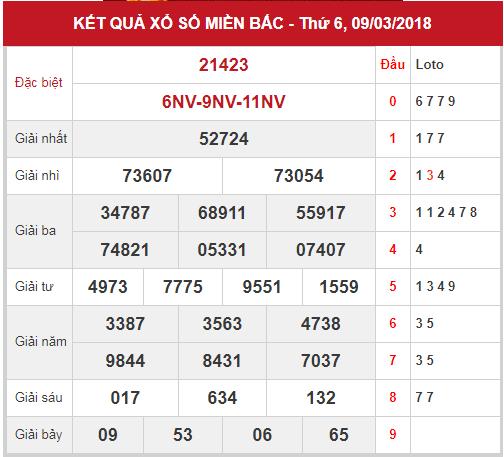 phan-tich-kqxsmb-ngay-10-03-2018