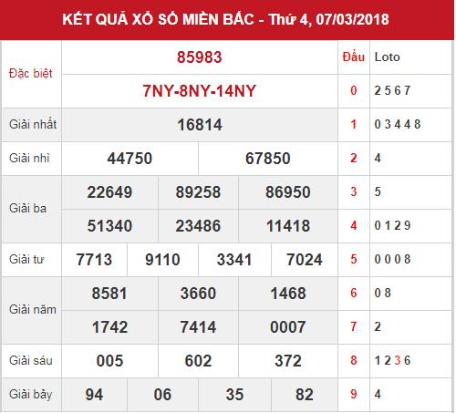 phan-tich-kqxsmb-ngay-8-3-2018