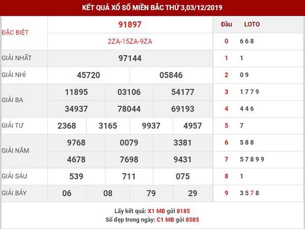 Dự đoán kết quả sxmb thứ 4 ngày 04-12-2019