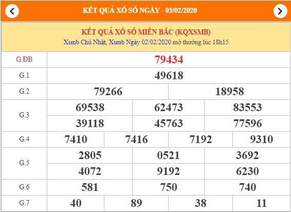 Dự đoán kết quả XSMB thứ 2 ngày 03-2-2020