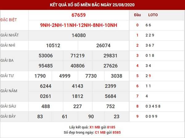 Dự đoán kết quả XSMB thứ 4 ngày 26-8-2020