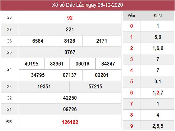 Dự đoán KQXSDL ngày 13/10/2020- xổ số đắc lắc thứ 3