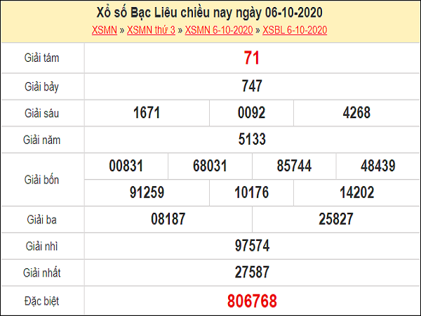 Dự đoán XSBL 13/10/2020