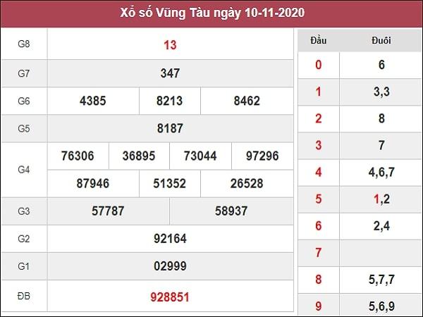 Dự đoán xổ số Vũng Tàu 17-11-2020