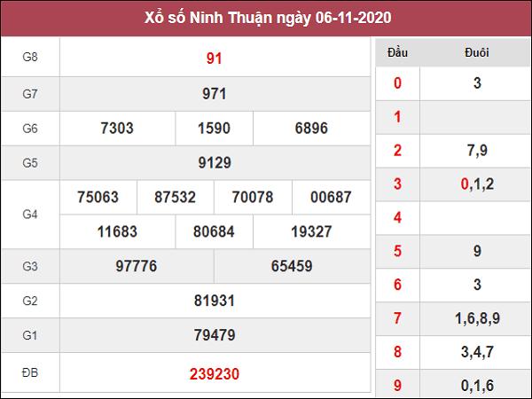 Dự đoán XSNT ngày 13/11/2020- xổ số ninh thuận