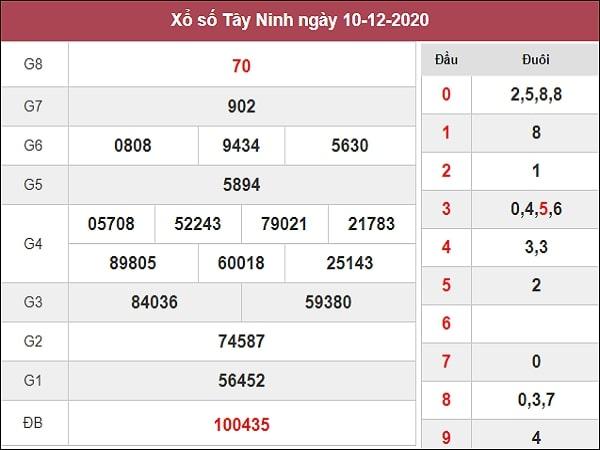 Dự đoán XSTN 17/12/2020