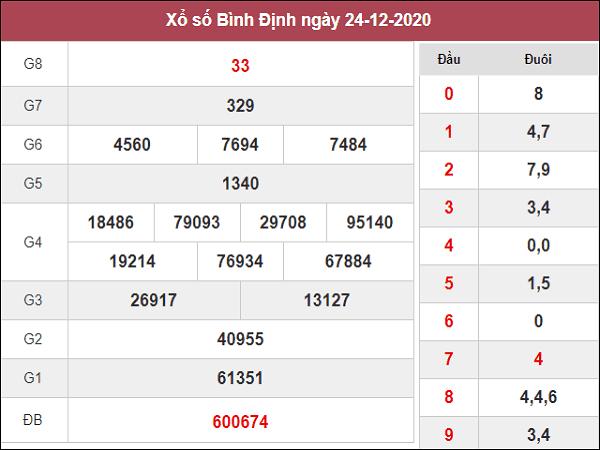 Dự đoán KQXSBD ngày 31/12/2020- xổ số bình định cùng chuyên gia