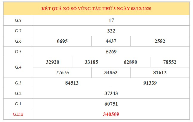 Dự đoán XSVT ngày 15/12/2020 dựa trên kết quả kì trước