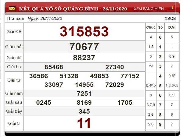 Dự đoán XSQB ngày 03/12/2020- xổ số quảng bình