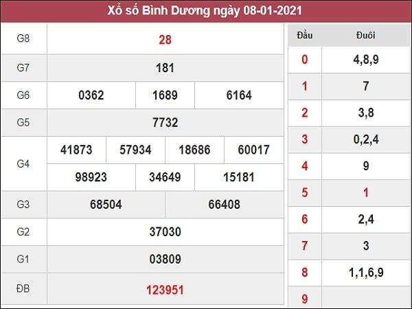 Dự đoán XSBD 16/01/2021
