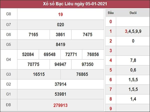 Dự đoán XSBL 12/01/2021