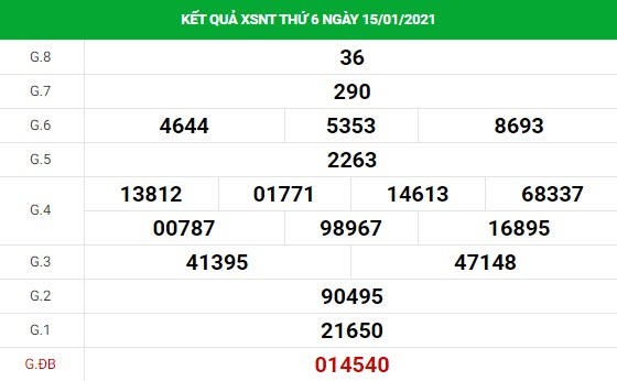 Dự đoán kết quả XS Ninh Thuận Vip ngày 22/01/2021