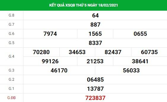 Dự đoán xổ số Quảng Bình 25/2/2021 hôm nay thứ 5 chính xác