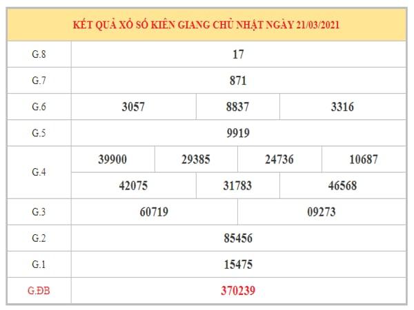Dự đoán XSKG ngày 28/3/2021 dựa trên kết quả kì trước