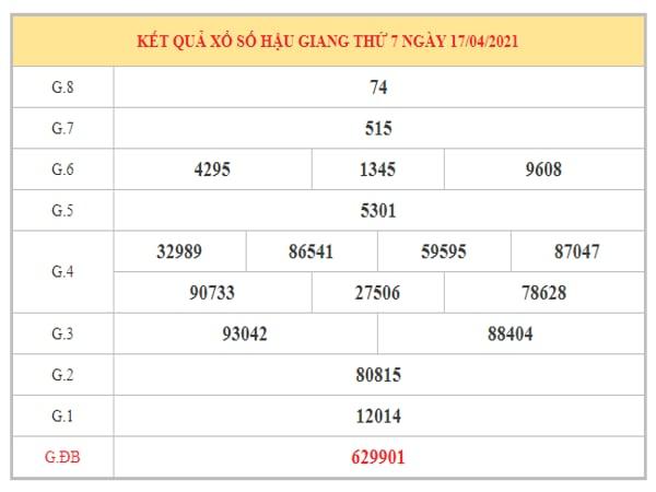 Dự đoán XSHG ngày 24/4/2021 dựa trên kết quả kì trước