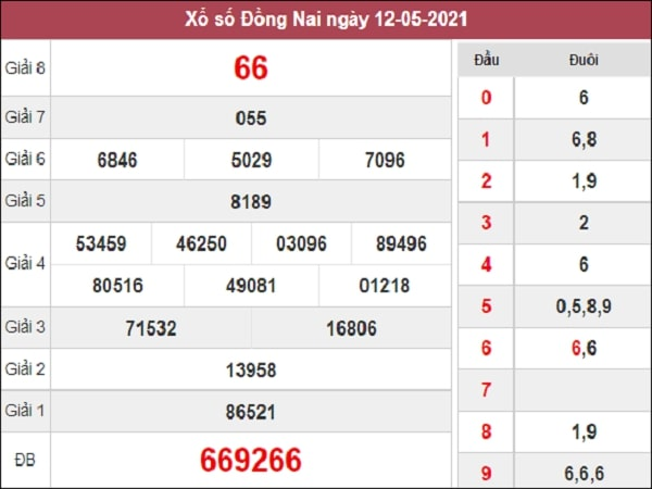 Dự đoán XSDN 19/05/2021