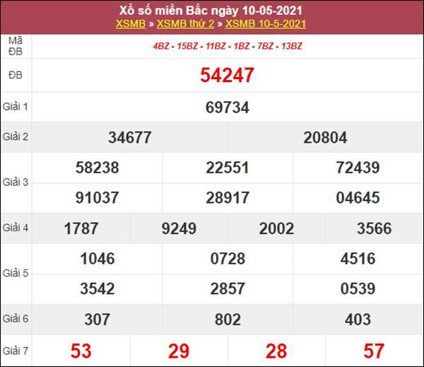 Dự đoán XSMB ngày 11/5/2021 thứ 3 chốt lô số đẹp