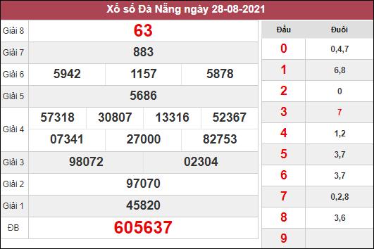 Dự đoán XSDNG ngày 1/9/2021 dựa trên kết quả kì trước