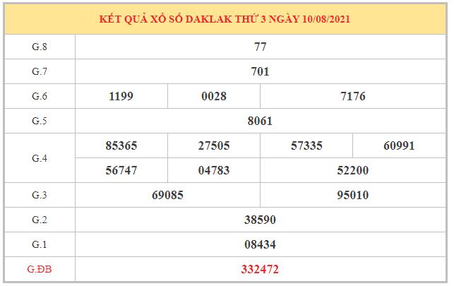 Dự đoán XSDLK ngày 17/8/2021 dựa trên kết quả kì trước