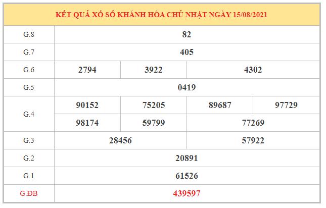 Dự đoán XSKH ngày 18/8/2021 dựa trên kết quả kì trước