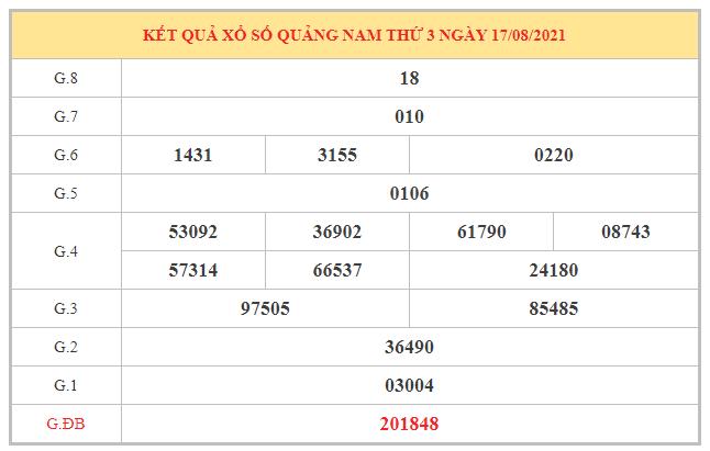 Dự đoán KQXSQNM ngày 24/8/2021 dựa trên kết quả kì trước