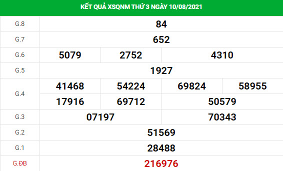 Dự đoán xổ số Quảng Nam 17/8/2021 hôm nay thứ 3