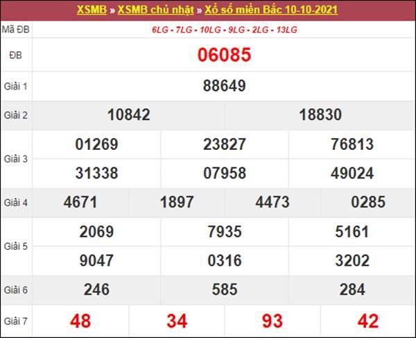 Dự đoán XSMB ngày 11/10/2021 chuẩn xác cùng cao thủ
